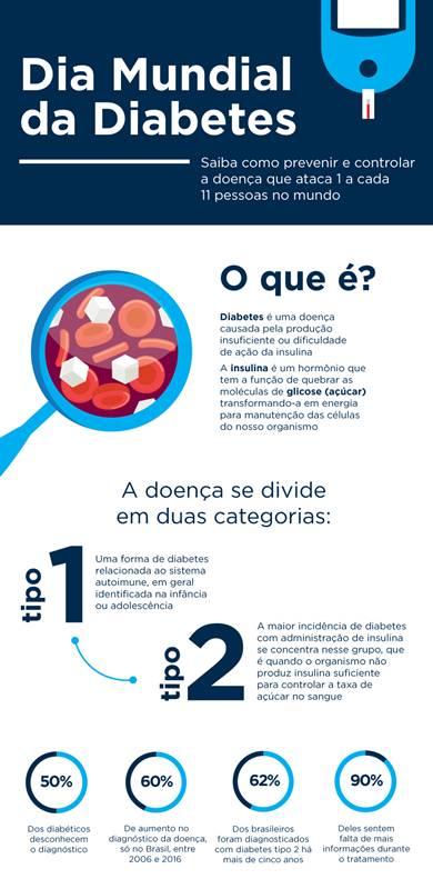 Infografico_Diabetes_CarePlus(a)