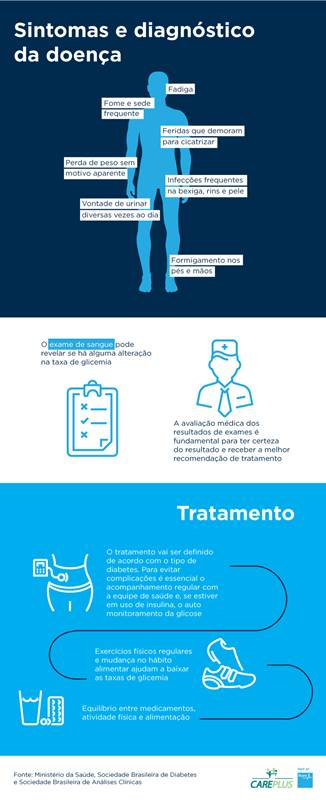 Infografico_Diabetes_CarePlus(b)
